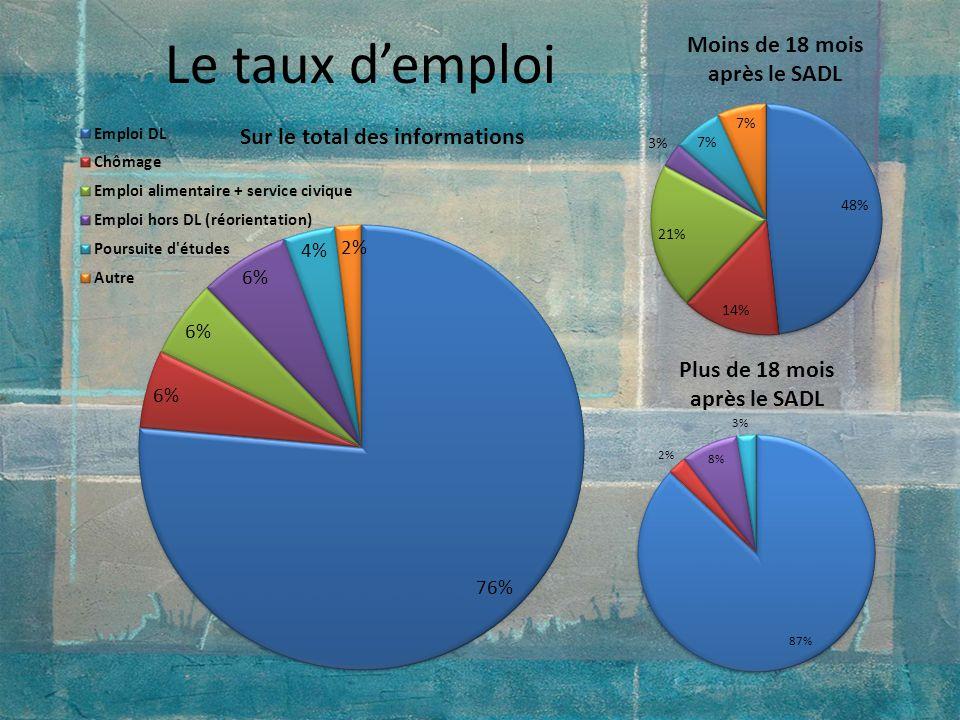 Le taux d'emploi Sont 106 donc le % est le même sauf qu'en fait 81 personnes sont en Emploi DL. Autre : voyages.
