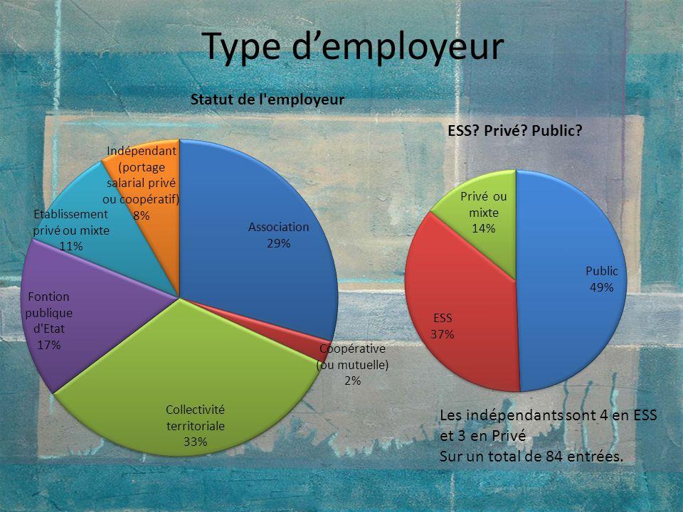 Type d'employeur Les indépendants sont 4 en ESS et 3 en Privé