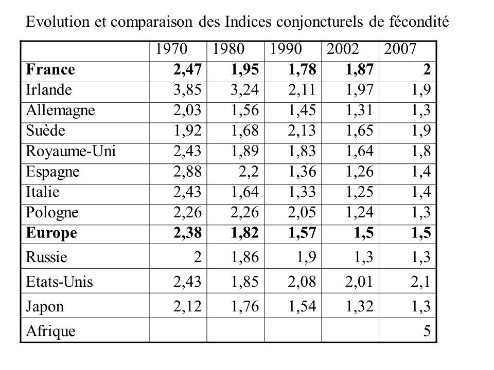 Evolution et comparaison des Indices conjoncturels de fécondité