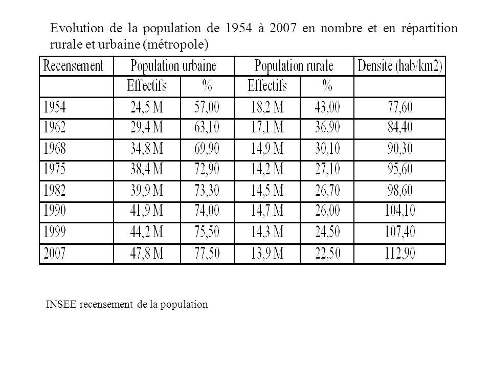 Morphologie sociale Evolution de la population de 1954 à 2007 en nombre et en répartition rurale et urbaine (métropole)