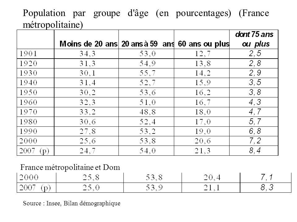 Population par groupe d âge (en pourcentages) (France métropolitaine)