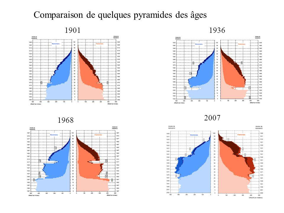Comparaison de quelques pyramides des âges