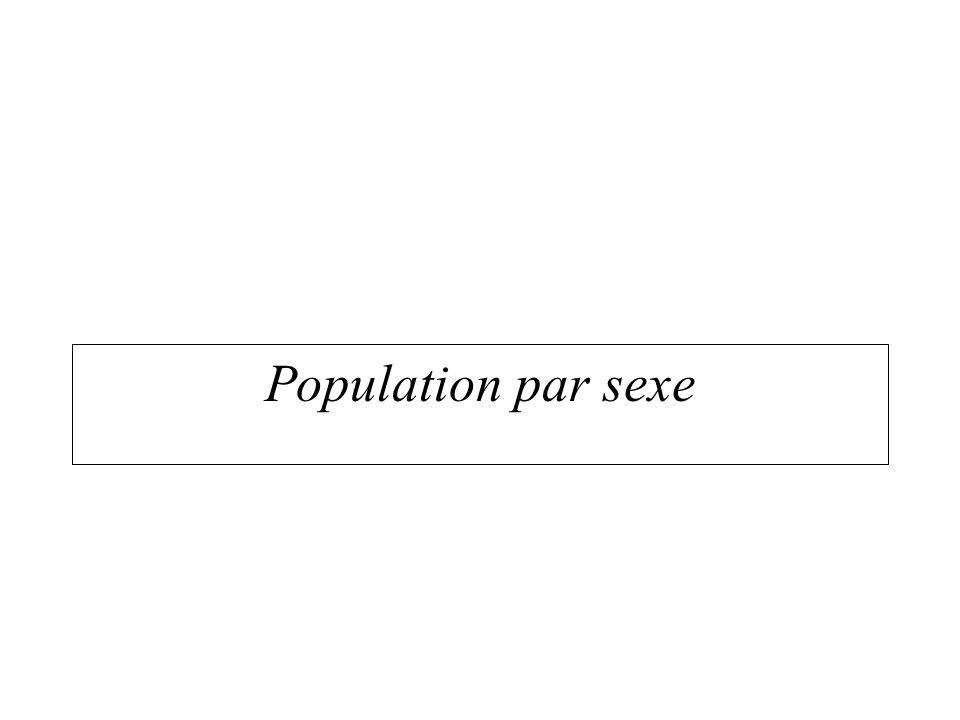 Morphologie sociale Population par sexe