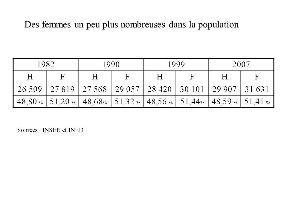 Des femmes un peu plus nombreuses dans la population