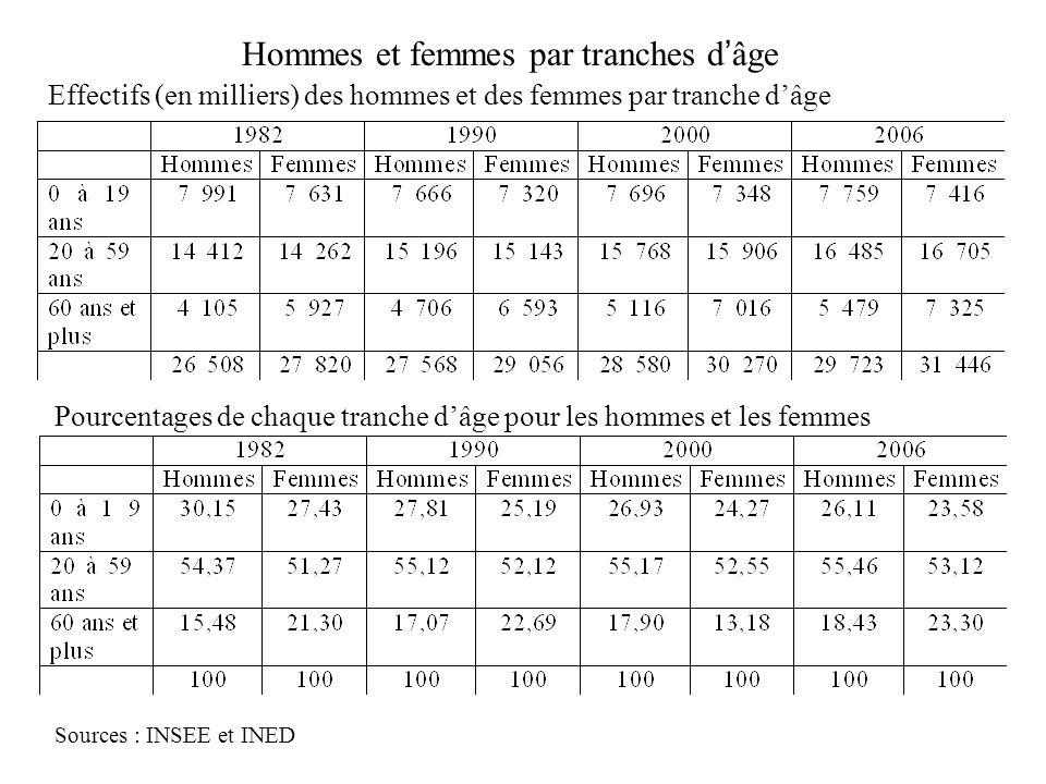 Hommes et femmes par tranches d'âge