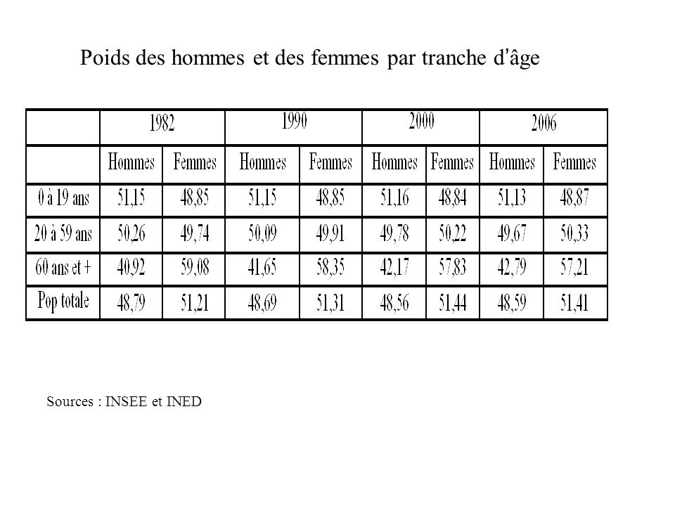 Poids des hommes et des femmes par tranche d'âge