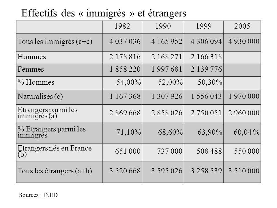 Effectifs des « immigrés » et étrangers