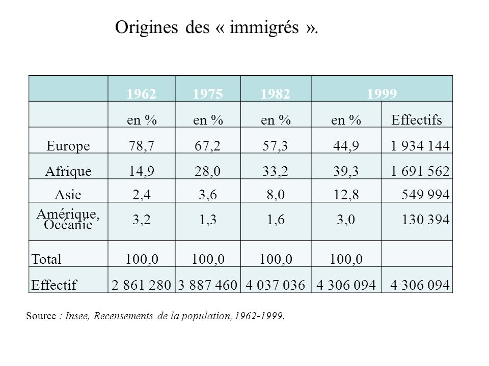 Origines des « immigrés ».