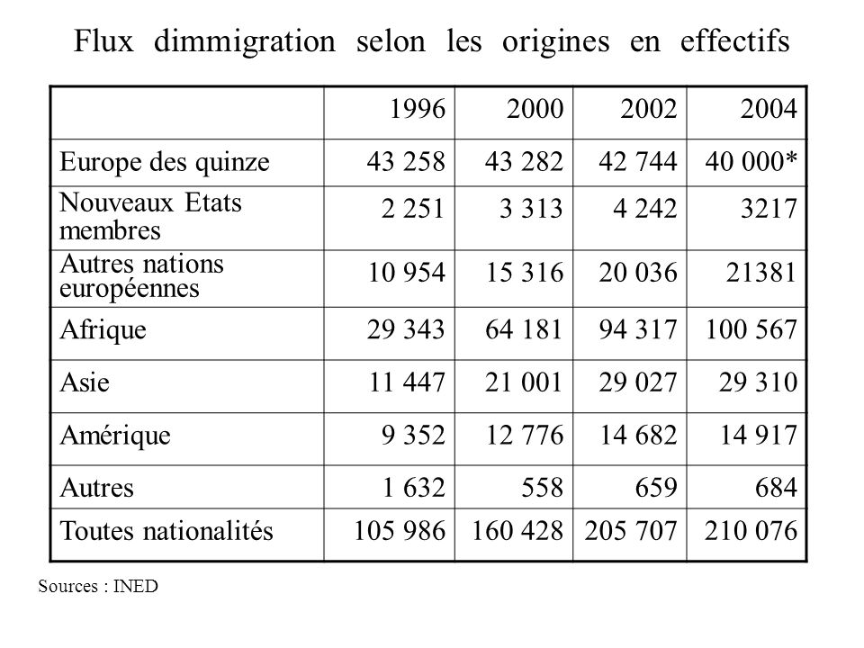 Flux dimmigration selon les origines en effectifs