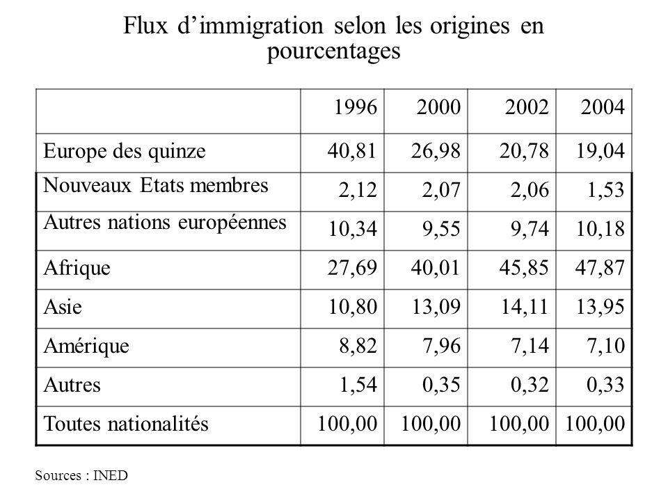 Flux d'immigration selon les origines en pourcentages