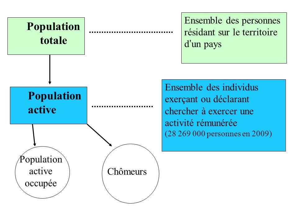 Population active occupée