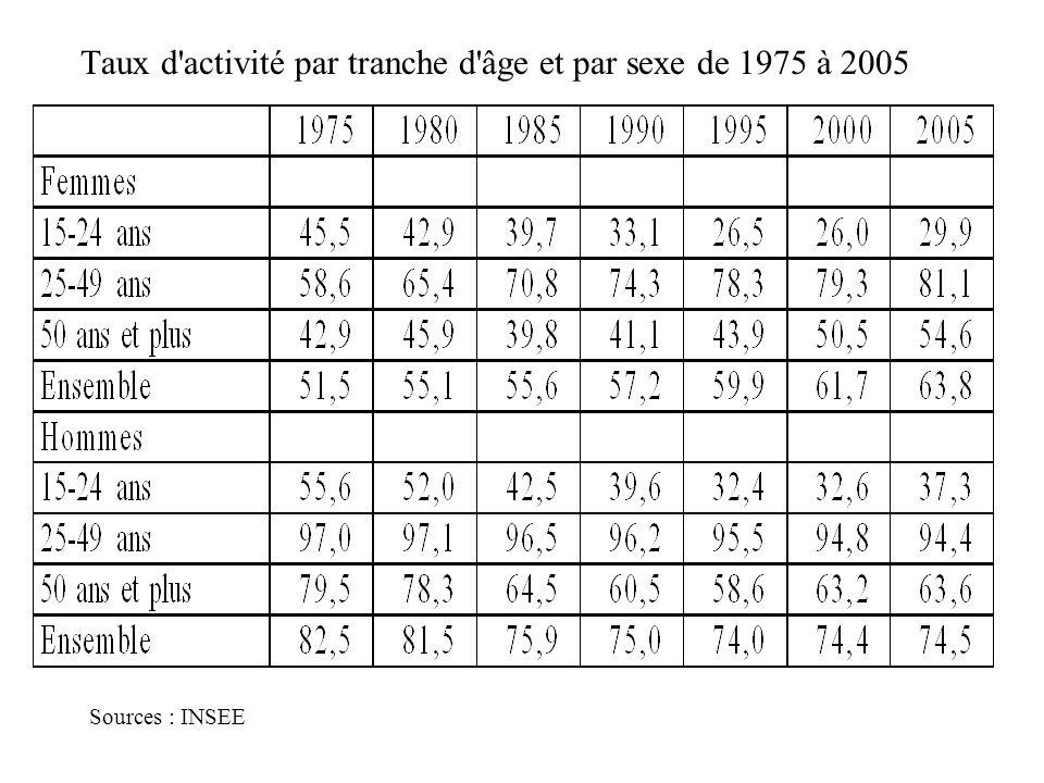 Taux d activité par tranche d âge et par sexe de 1975 à 2005