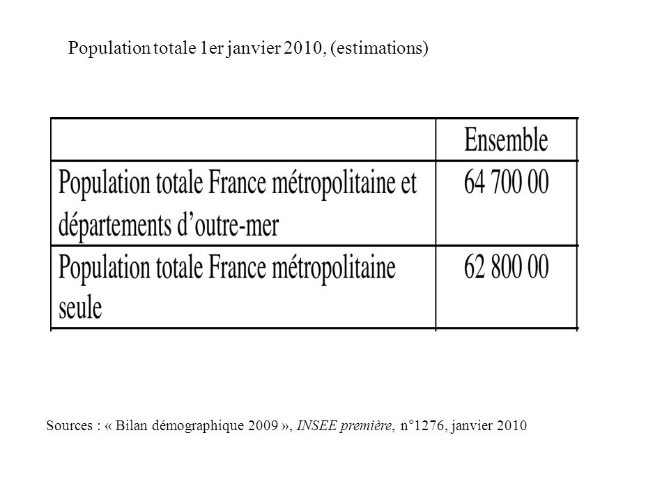 Population totale 1er janvier 2010, (estimations)