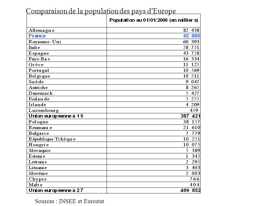 Comparaison de la population des pays d'Europe