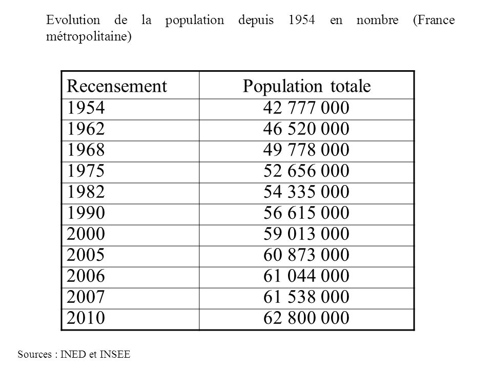 Recensement Population totale 1954 42 777 000 1962 46 520 000 1968