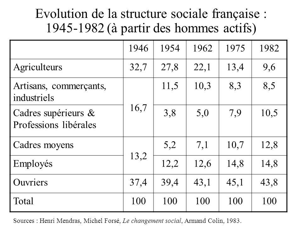 Morphologie sociale Evolution de la structure sociale française : 1945-1982 (à partir des hommes actifs)