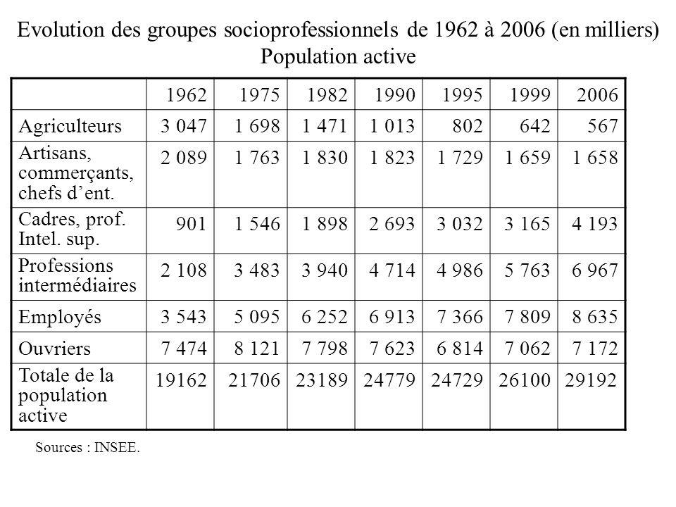 Morphologie sociale Evolution des groupes socioprofessionnels de 1962 à 2006 (en milliers) Population active.