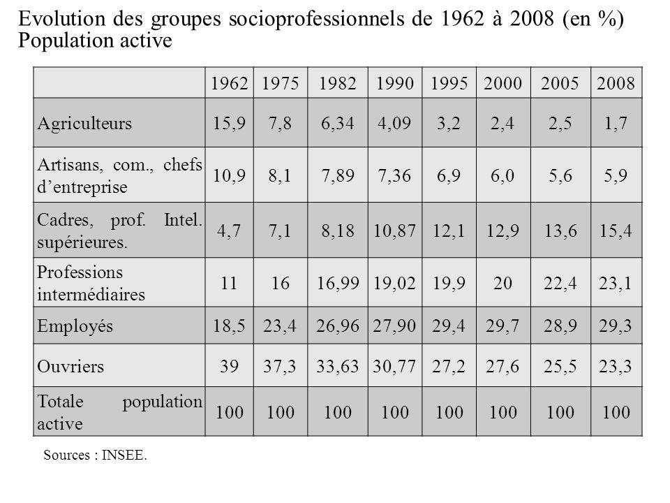 Morphologie sociale Evolution des groupes socioprofessionnels de 1962 à 2008 (en %) Population active.