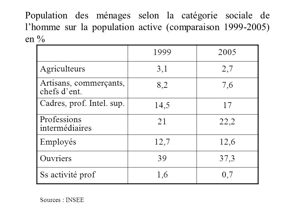 Population des ménages selon la catégorie sociale de l'homme sur la population active (comparaison 1999-2005) en %