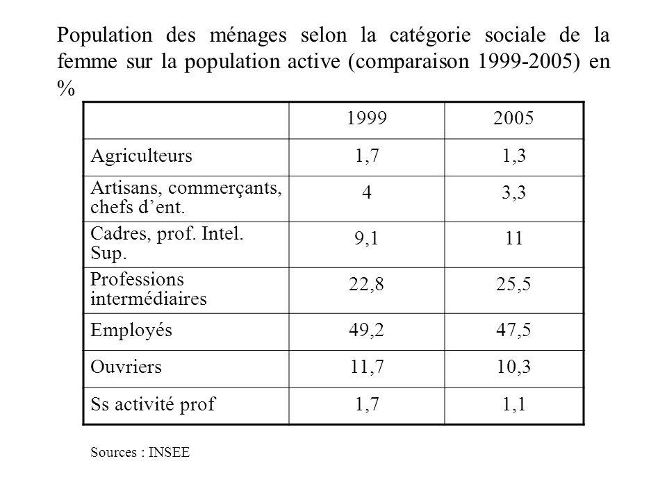 Population des ménages selon la catégorie sociale de la femme sur la population active (comparaison 1999-2005) en %