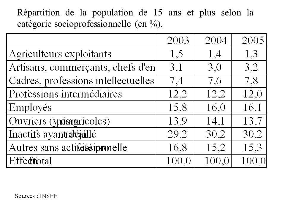 Morphologie sociale Répartition de la population de 15 ans et plus selon la catégorie socioprofessionnelle (en %).