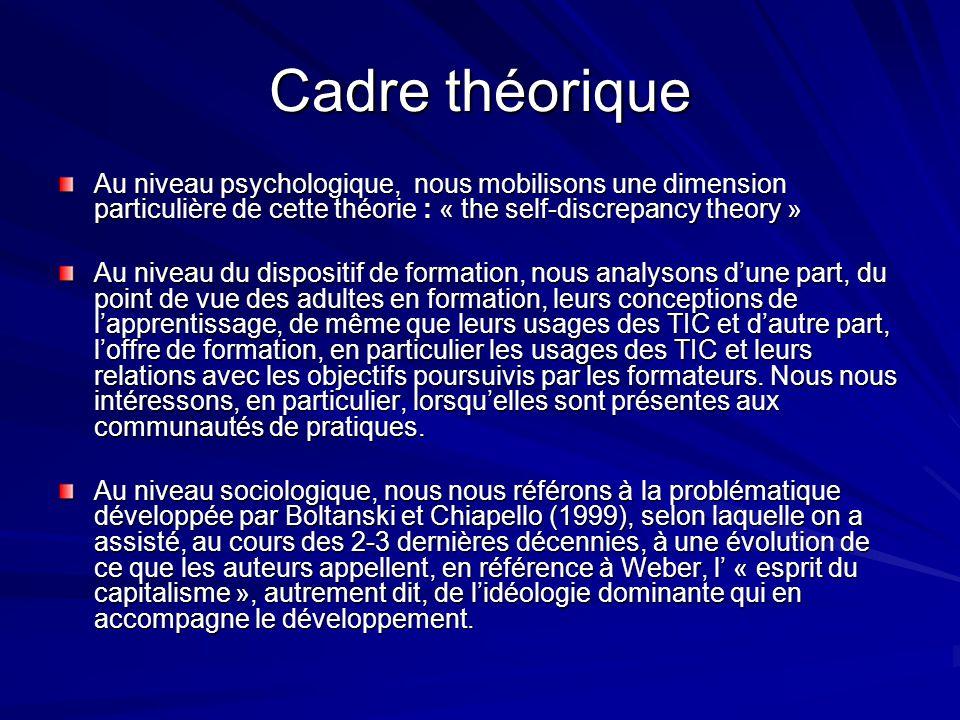 Cadre théorique Au niveau psychologique, nous mobilisons une dimension particulière de cette théorie : « the self-discrepancy theory »