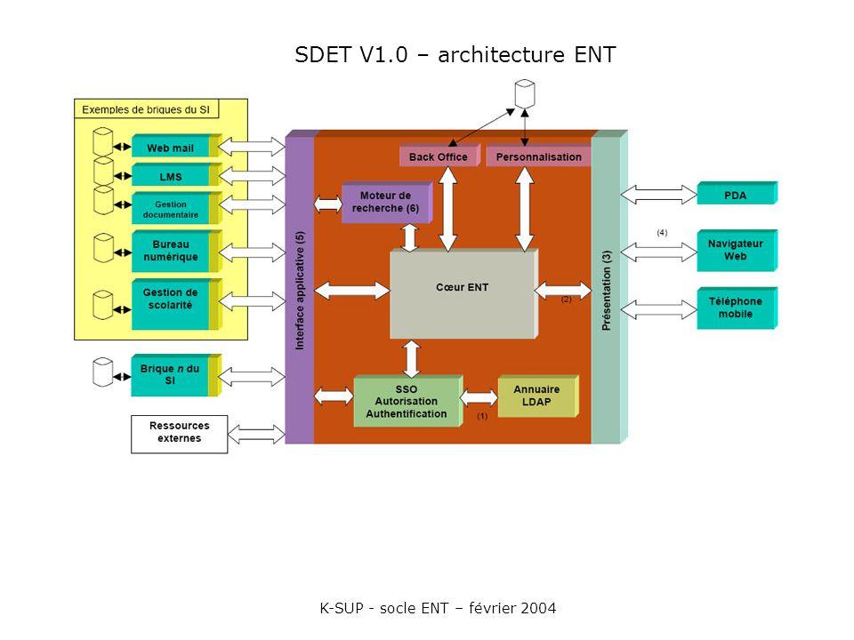 SDET V1.0 – architecture ENT