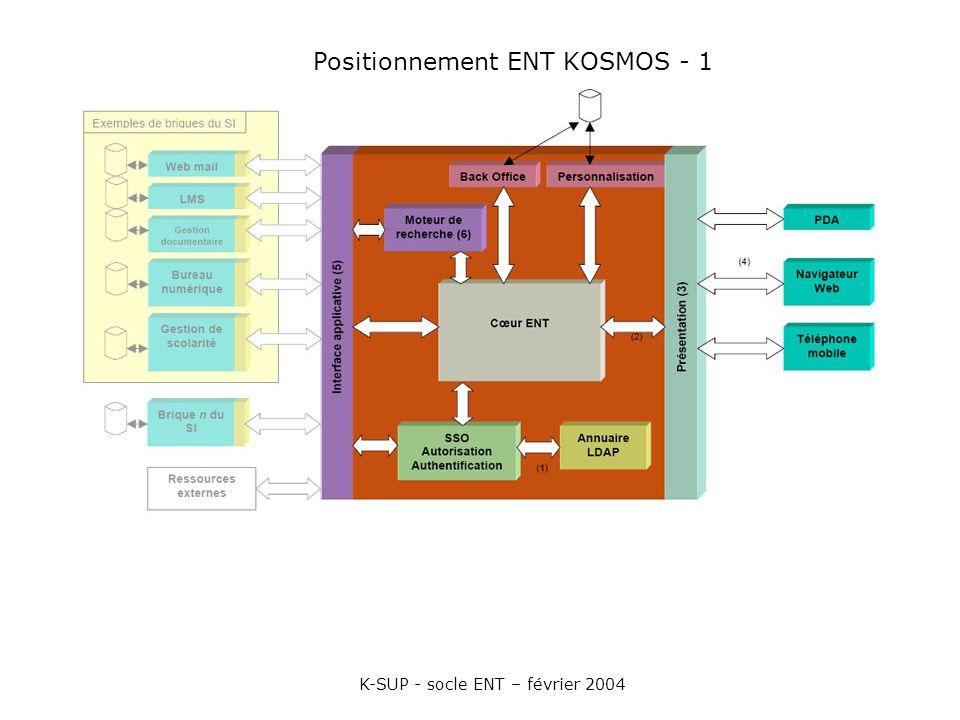Positionnement ENT KOSMOS - 1