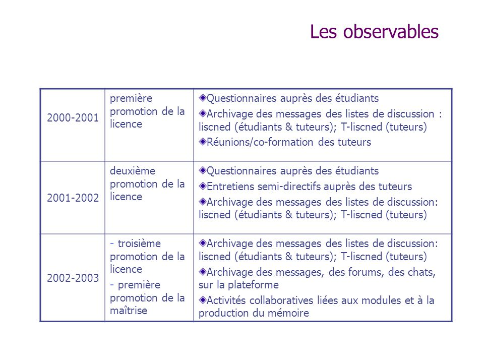 Les observables 2000-2001 première promotion de la licence