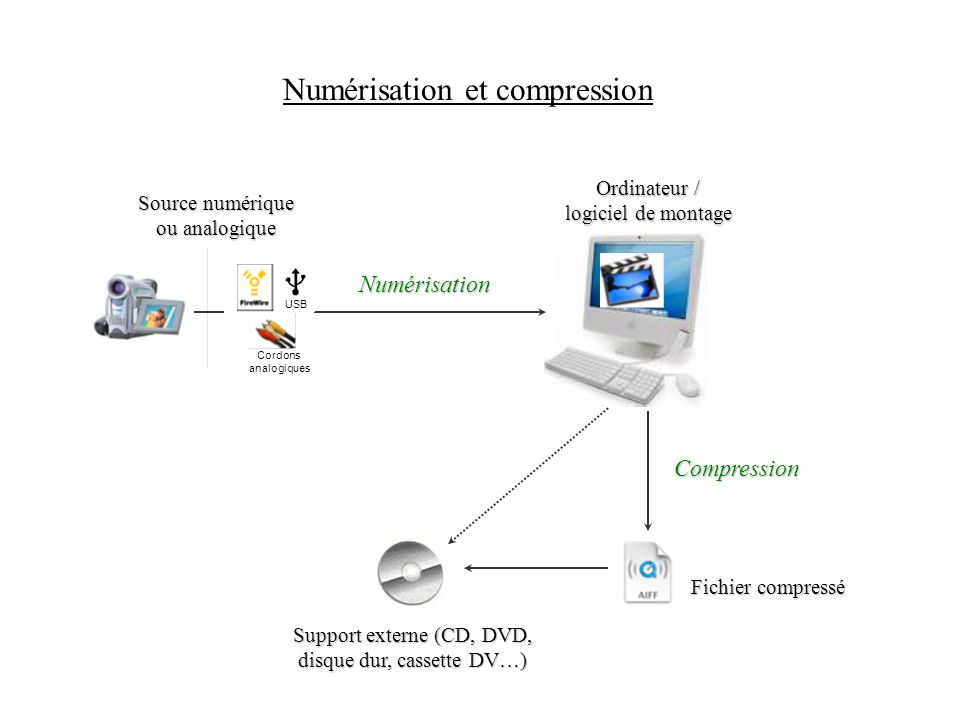 Numérisation et compression