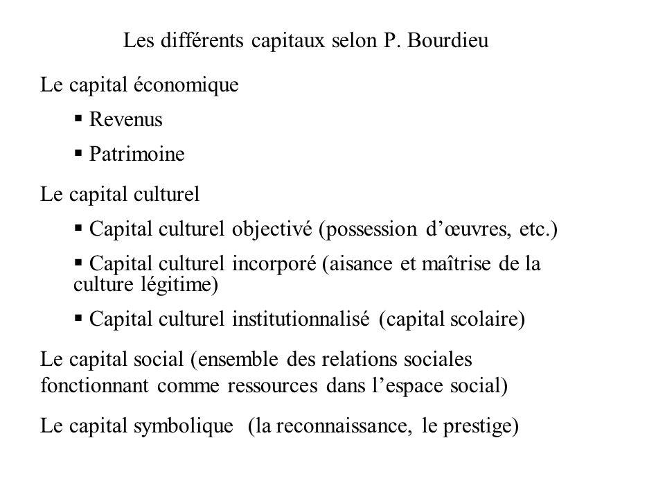Les différents capitaux selon P. Bourdieu