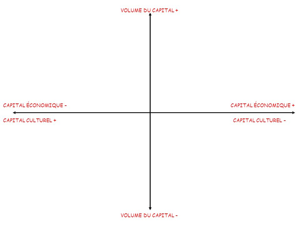Morphologie sociale VOLUME DU CAPITAL + CAPITAL ÉCONOMIQUE - CAPITAL ÉCONOMIQUE + CAPITAL CULTUREL +