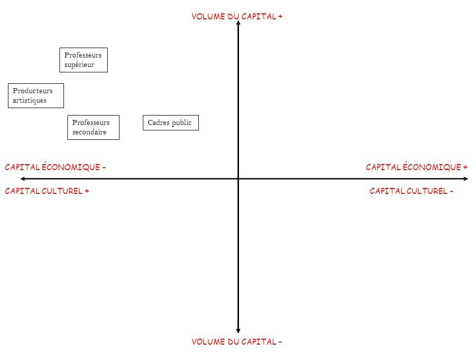 Morphologie sociale VOLUME DU CAPITAL + Professeurs supérieur. Producteurs artistiques. Professeurs secondaire.