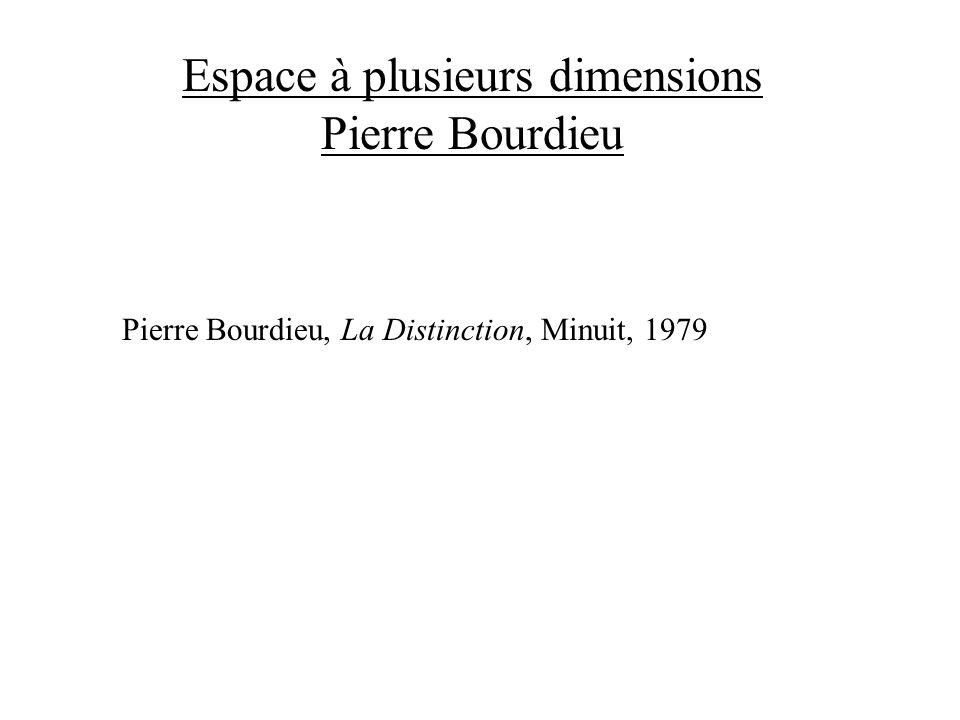 Espace à plusieurs dimensions Pierre Bourdieu