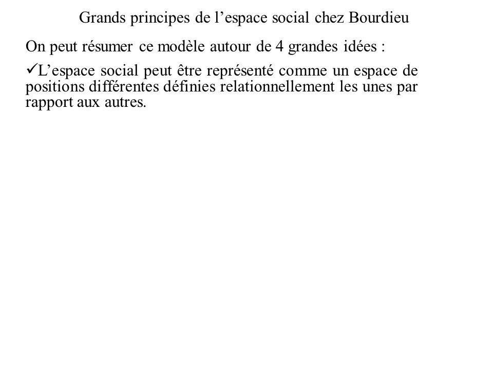 Grands principes de l'espace social chez Bourdieu