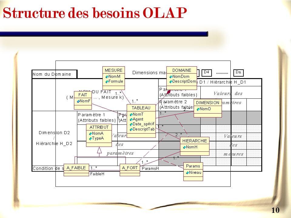Structure des besoins OLAP