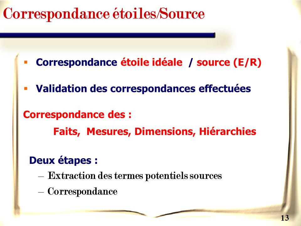 Correspondance étoiles/Source