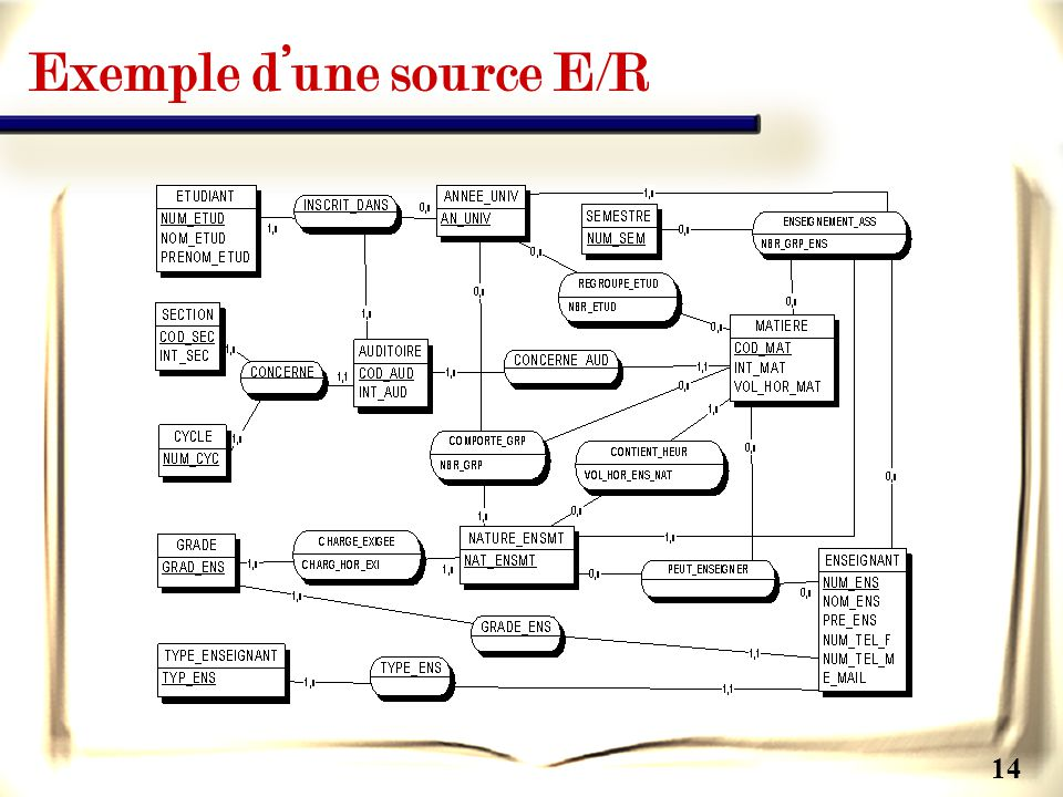 Exemple d'une source E/R