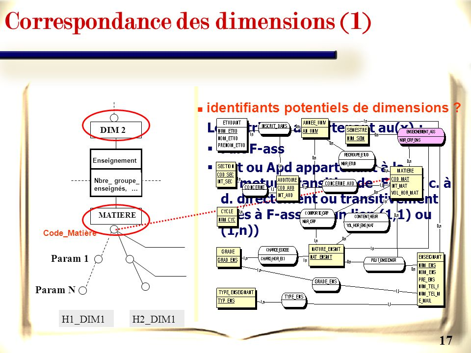 Correspondance des dimensions (1)