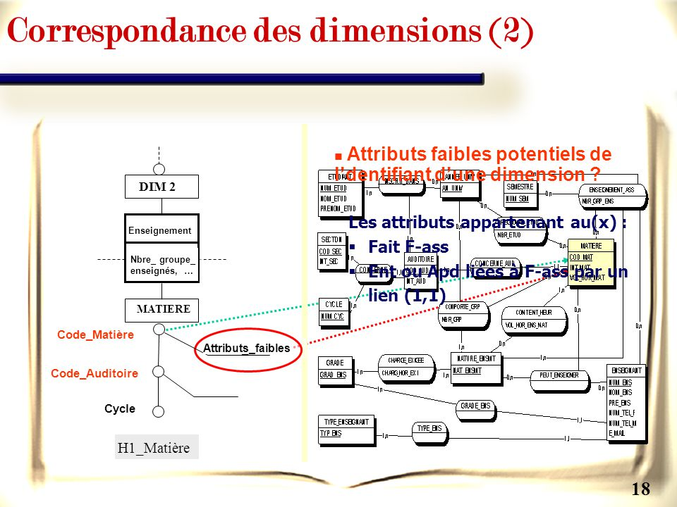 Correspondance des dimensions (2)