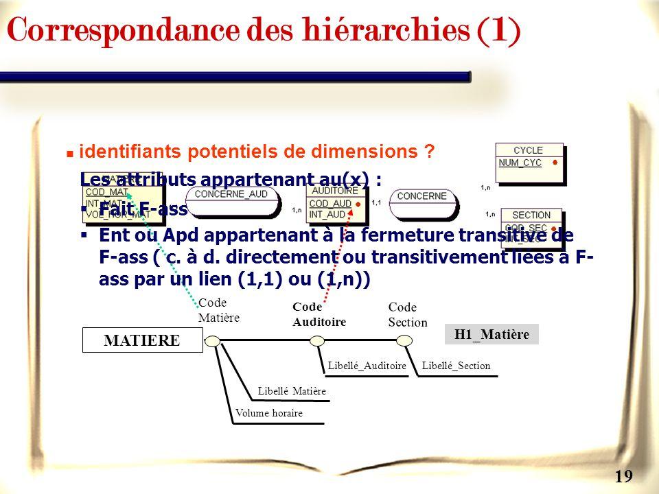 Correspondance des hiérarchies (1)
