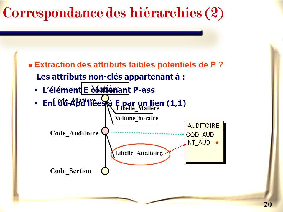 Correspondance des hiérarchies (2)