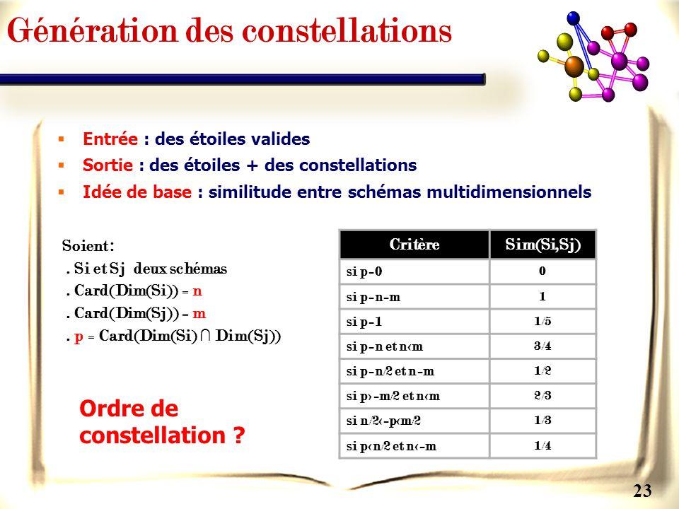Génération des constellations