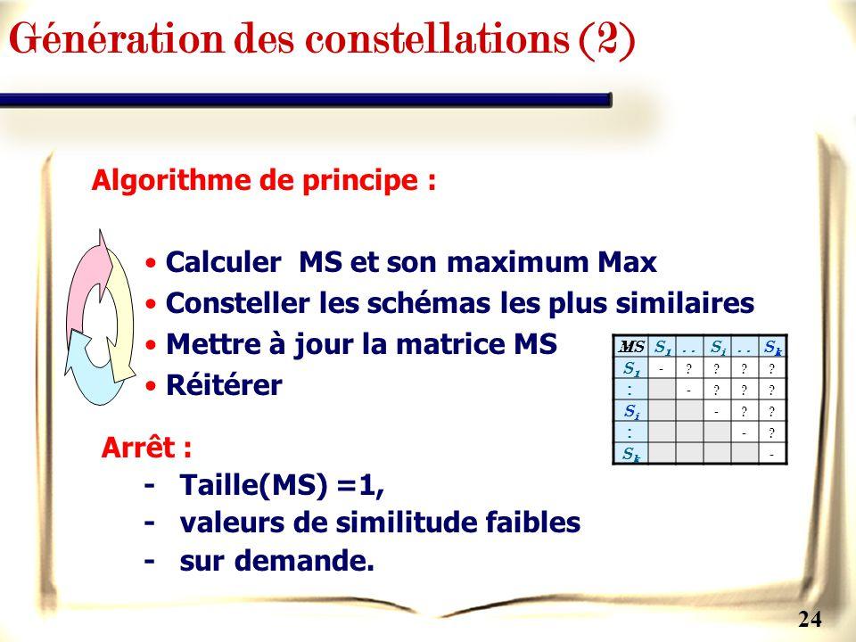 Génération des constellations (2)