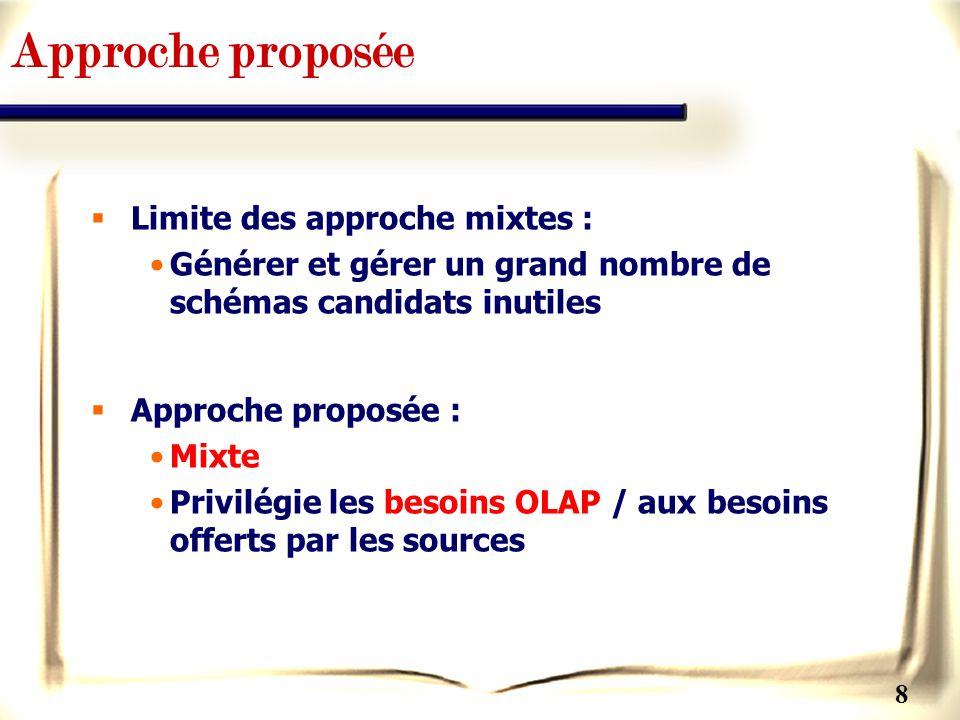 Approche proposée Limite des approche mixtes :