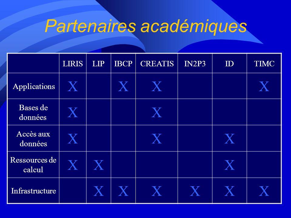 Partenaires académiques