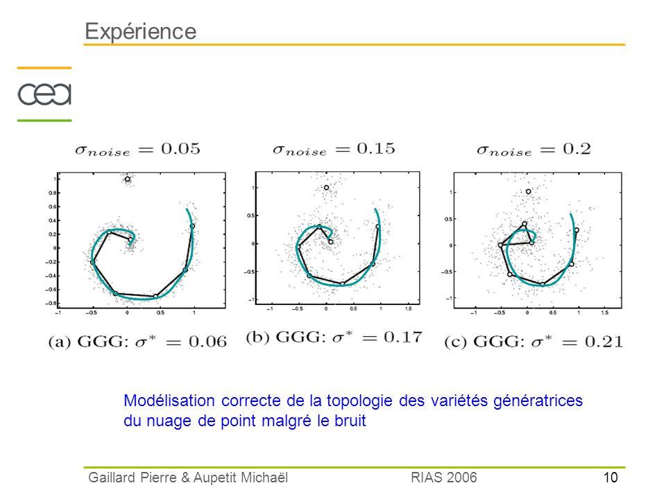 Expérience Modélisation correcte de la topologie des variétés génératrices. du nuage de point malgré le bruit.