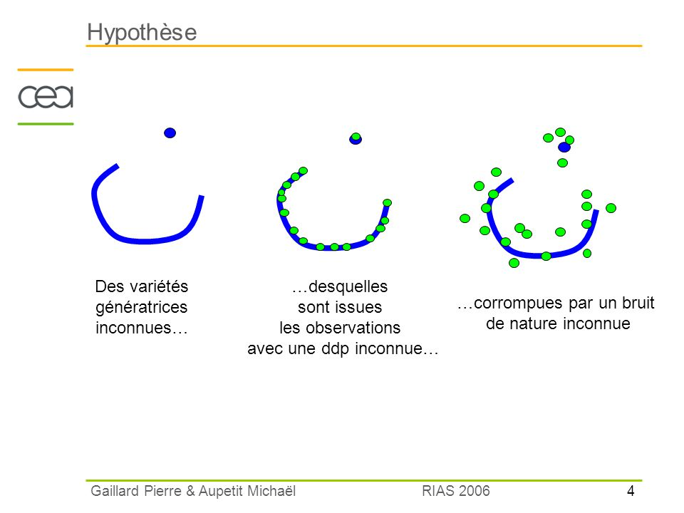 Hypothèse Des variétés génératrices inconnues…