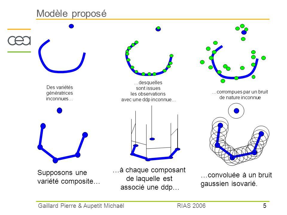Modèle proposé …à chaque composant Supposons une de laquelle est
