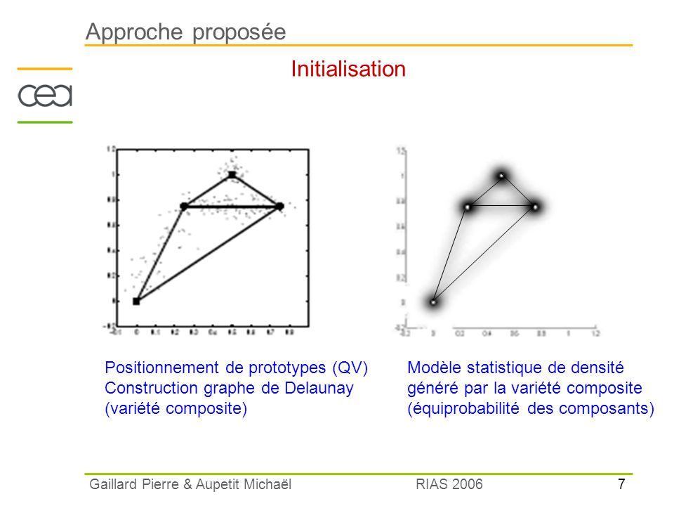 Approche proposée Initialisation Positionnement de prototypes (QV)